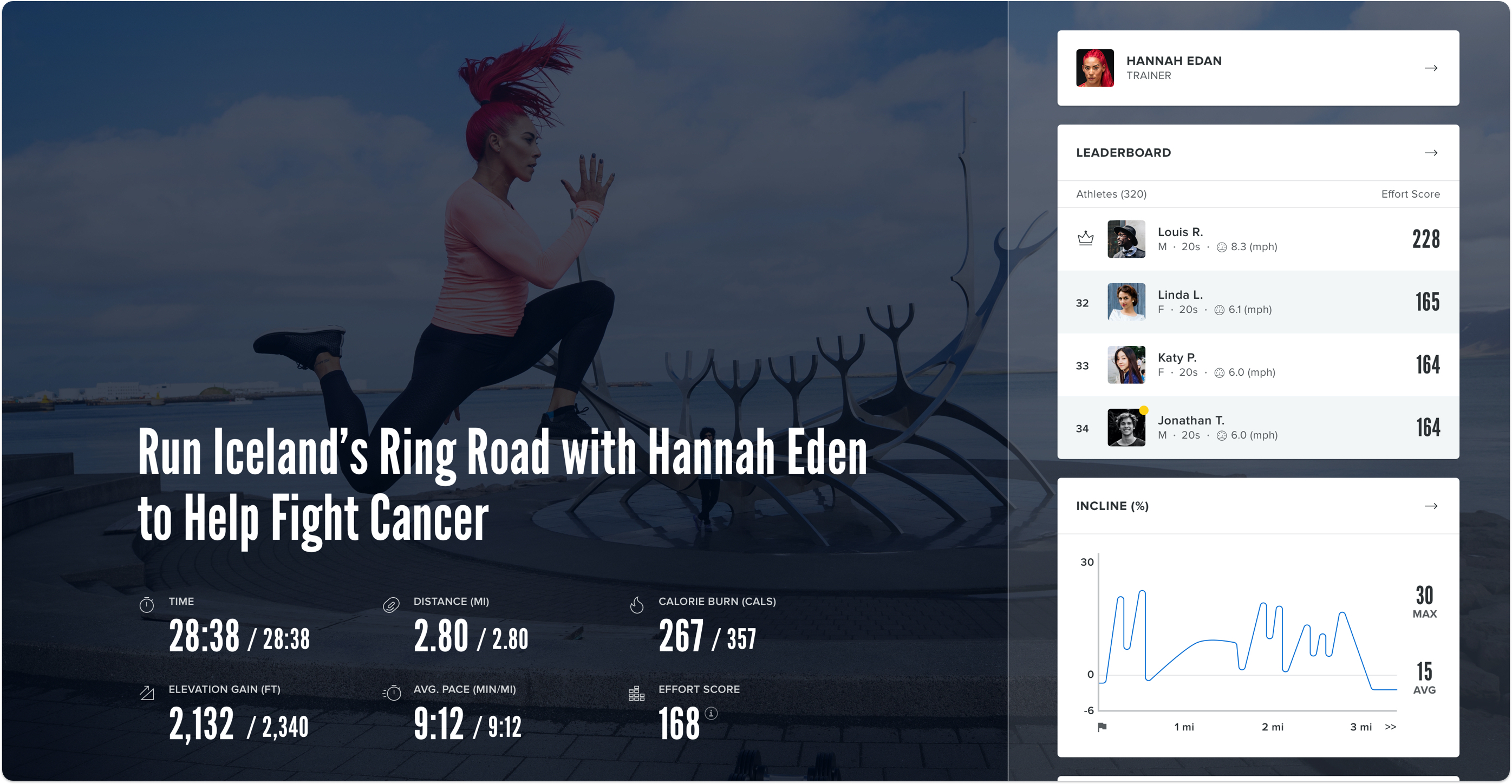 Screen displaying the post-workout experience with Leaderboard, stats, and more.