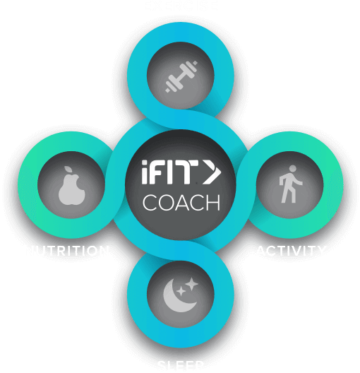 iFit—improve your health with virtual personal training!